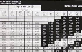 Easton Fmj Chart Maxima Red Arrow Chart Easton Arrow Table