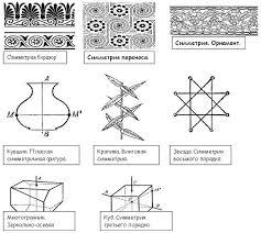 Примеры симметрии Картинка  Примеры симметрии