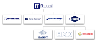The group of companies