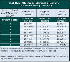 Eligibility Thresholds 2015 Help Center Vermont Health