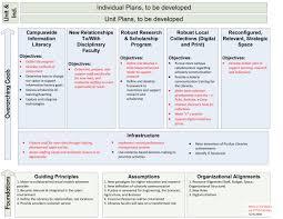 Purdue University Organizational Chart Inside Purdue University Libraries
