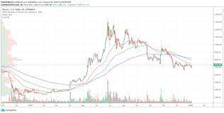 That same month it was reported that bitcoin moved more. Latest Bitcoin Price And Analysis Btc To Usd