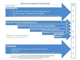 Sample Independent Acceptance Speech Outline Template Business ...