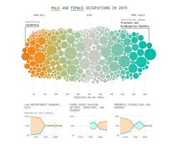 Male And Female Jobs Since Mid 1990s In Data Visualization