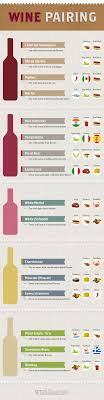 White Wine Chart Sweet To Dry Perfect Pairings How To Build A Wine List Infographic