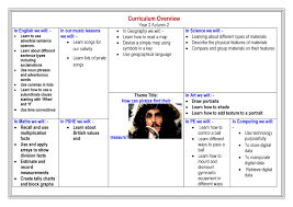 class b kelvin grove primary school curriculum overview autumn 2 page 001