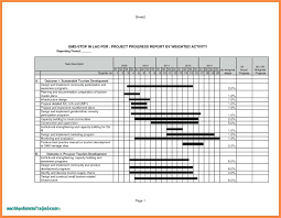 Weekly Report Format In Excel Project Status Report Template In