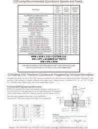 Cnc Feeds And Speeds Chart Countersink Speeds Feeds
