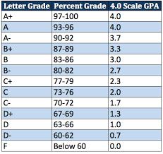 High School Grade Point Average Chart Gpa Table Sada Margarethaydon Com