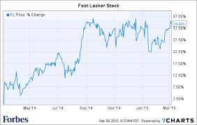 Slam Dunk Foot Locker Sales Surge