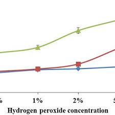 bage weight loss at diffe hydrogen peroxide concentrations and diffe ph values at 48 hours