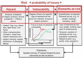 5 5 Methods For Risk Assessment Charim