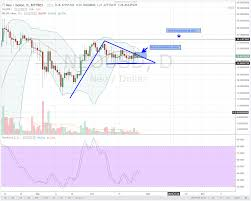 Dash To Btc Chart Dash Price Consolidates And Correct Lower