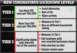 After the most recent changes to the system, the full list of tiers in england is as. New 3 Tier Lockdown Rules Boris Johnson To Ban Overnight Stays And Non Essential Travel In Covid Hotspots