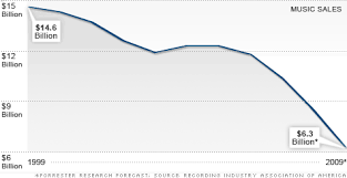 Top Charts 2010 Usa Musics Lost Decade Sales Cut In Half In 2000s Feb 2 2010