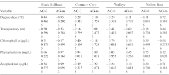 Table 3 From Fish Growth Changes Over Time In A Midwestern