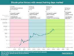 Are Logarithmic Scales Useless In Deciding What Bitcoins