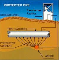 corrosion electronics pty impressed current cathodic protection iccp systems use anodes connected to a dc power source a cathodic protection rectifier