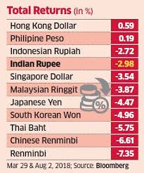 Indian Currency Chart For School Project Rupee Among Top Five In Asia On The Total Returns Charts