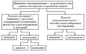 Статистичне спостереження refsua Арифметичний контроль зводиться до перевірки загальних та групових цифрових підсумків і їх порівняння Список використаноїлітератури Завантажити реферат