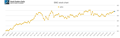 Emc Corp Stock Price History Chart Emc Corporation Price History Emc Stock Price Chart
