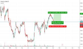 Sas Stock Price And Chart Omxsto Sas Tradingview