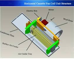 enviro tec fan coil units wiring diagram enviro tec excellence carrier electric enviro tec fan coil units for water cooled