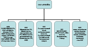 Курсовая работа Комплексный анализ управления внутренними и  2 2 Внешние коммуникации ОАО Лукойл