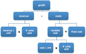 interview case how to solve profitability consulting case studies