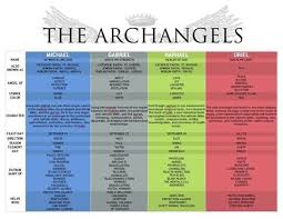 Angel Chart An Archangels Chart Including Names And Days Of Angels