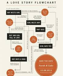 chart design inspiration. Love Story Flow Chart | Invitation Inspiration Pinterest With Design