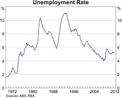 Australia Unemployment Rate Chart The Labour Market Structural Change And Recent Economic
