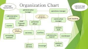 Operation Organization Chart Organization Chart