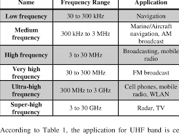 Military Frequency Spectrum Chart Application For Different Types Of Frequency Range