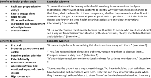 Weaknesses For Interview Examples Strengths And Weaknesses Of Motivational Interviewing