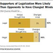 legalization of marijuana argumentative essay argumentative essay paper on the legalization of marijuana