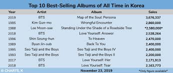 Top 10 Charts 1993