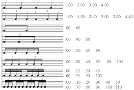 Percussion Note Chart Mus 319 Quantization Chart