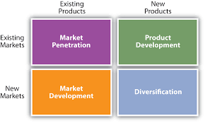 Market penetration market development product development