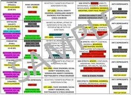 Psychiatric Medications Chart Psychiatric Medications Chart For Nursing School By