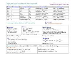 Physics Conversion Chart Physics Wood Basic Physics Conversion Factors And Constants
