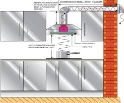 range hood duct installation. Exellent Duct If There Are No Walls Nearby Then Duct Out Through The Ceiling And Roof Do  Not Just Into Attic Space Throughout Range Hood Duct Installation N