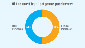Videogame Statistics Videogame Purchases Between Male And Female Are 50 50 Statistics
