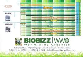 Biobizz Feeding Chart Soil 60 Logical Bio Bizz Bloom Feeding Chart