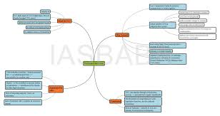 mind map essay essay mind map best images about mindmaps  new initiative mind maps of editorials new initiative mind maps of editorials