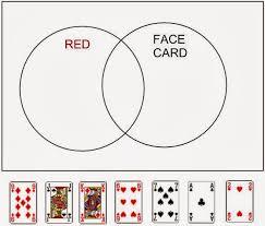 Parts Of A Venn Diagram Mathematical Venn Diagrams Probability And Roulette