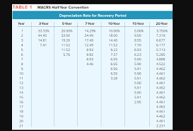 macrs 7 year solved table 1 macrs half year convention depreciation ra