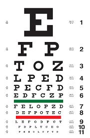 Eyesight Vision Chart Contrast Sensitivity Testing Macuhealth Eye Supplements