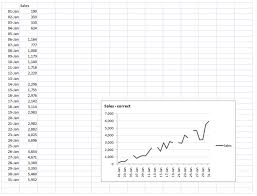 Empty Charts How To Not Chart Blank Cells In An Excel Graph