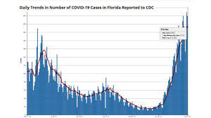 Florida adds nearly 24,000 COVID-19 ...